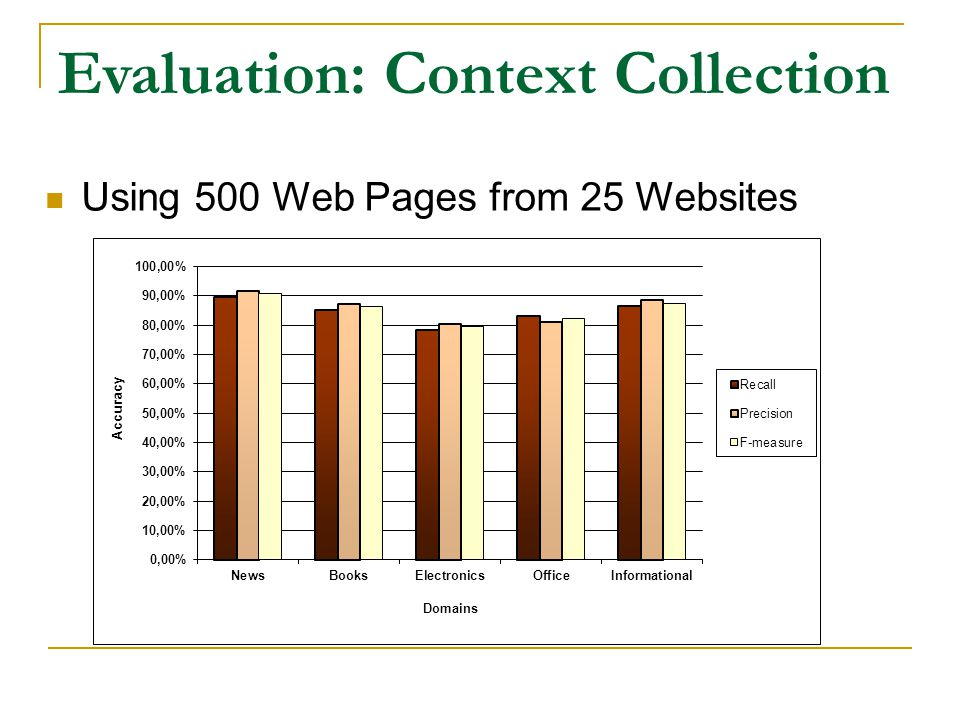 Evaluation: Context Collection Using 500 Web Pages from 25 Websites