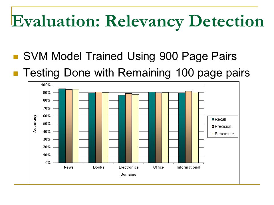 SVM Model Trained Using 900 Page Pairs Testing Done with Remaining 100 page pairs Evaluation: Relevancy Detection