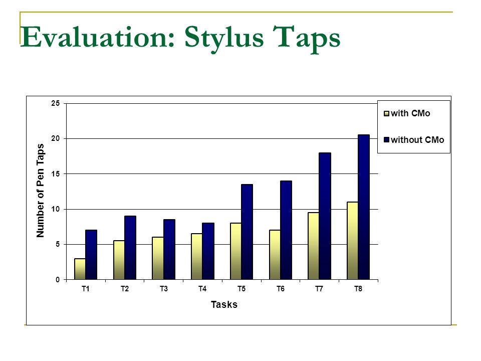 Evaluation: Stylus Taps