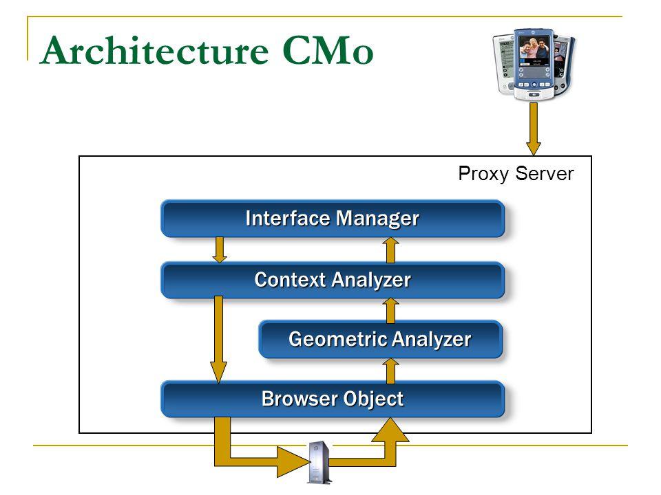 Interface Manager Context Analyzer Browser Object Geometric Analyzer Architecture CMo Proxy Server