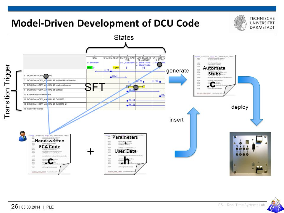 ES – Real-Time Systems Lab 26 | 03.03.2014 | PLE Model-Driven Development of DCU Code Parameters + User Data.h Hand-written ECA Code.c.h + States Tran