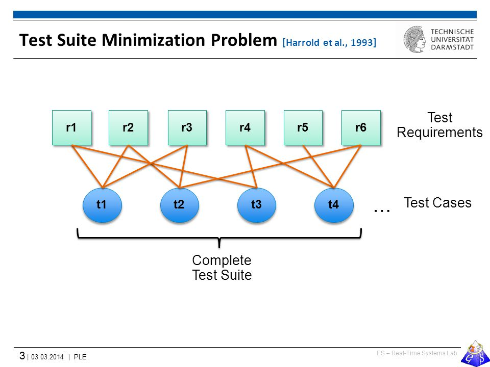 ES – Real-Time Systems Lab 3 | 03.03.2014 | PLE Test Suite Minimization Problem [Harrold et al., 1993] t1 r1 r2 r3 r4 r5 r6 t2 t3 t4 … Test Cases Test