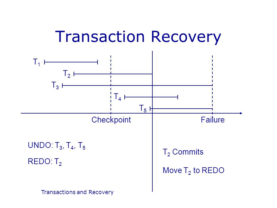 Transactions and Recovery Transaction Recovery T1T1 T2T2 T3T3 T4T4 T5T5 CheckpointFailure UNDO: T 3, T 4, T 5 REDO: T 2 T 2 Commits Move T 2 to REDO