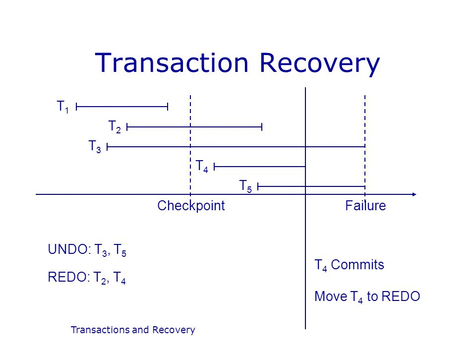 Transactions and Recovery Transaction Recovery T1T1 T2T2 T3T3 T4T4 T5T5 CheckpointFailure UNDO: T 3, T 5 REDO: T 2, T 4 T 4 Commits Move T 4 to REDO
