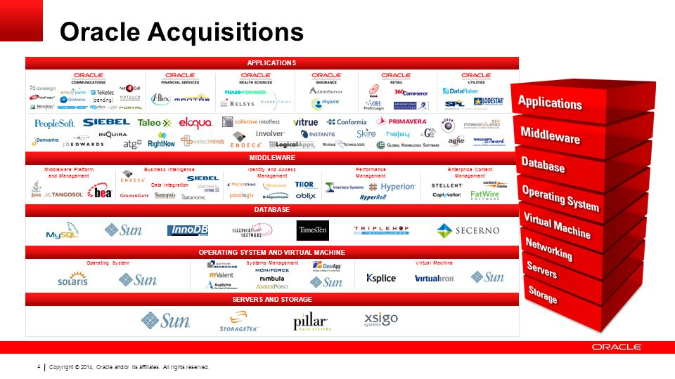 Copyright © 2014, Oracle and/or its affiliates. All rights reserved. 4 Oracle Acquisitions