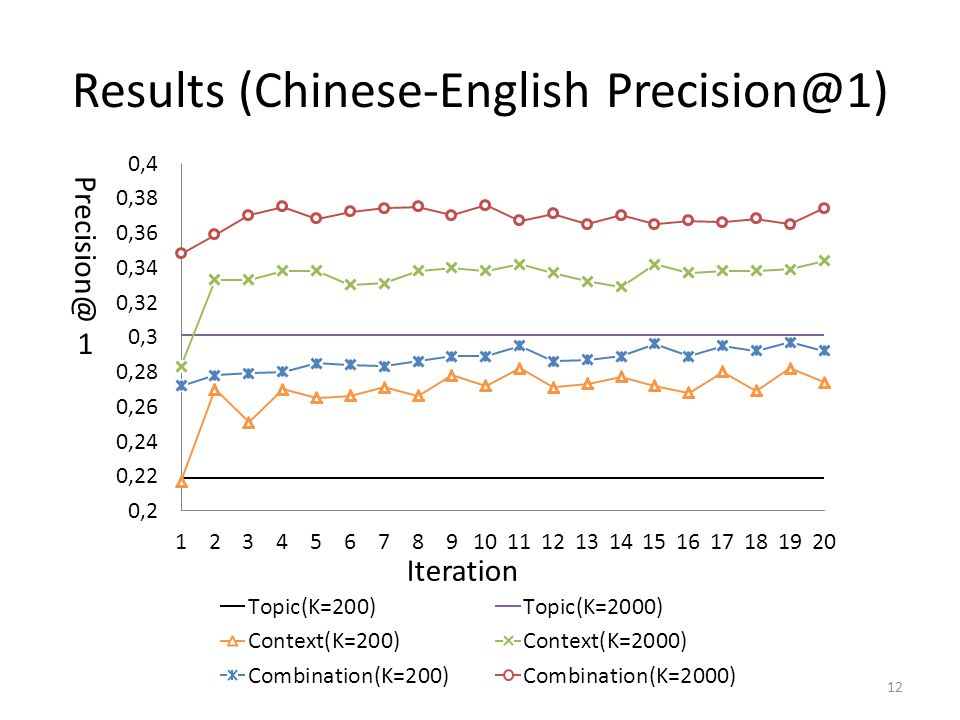 Results (Chinese-English Precision@1) 12 Precision@1 Iteration