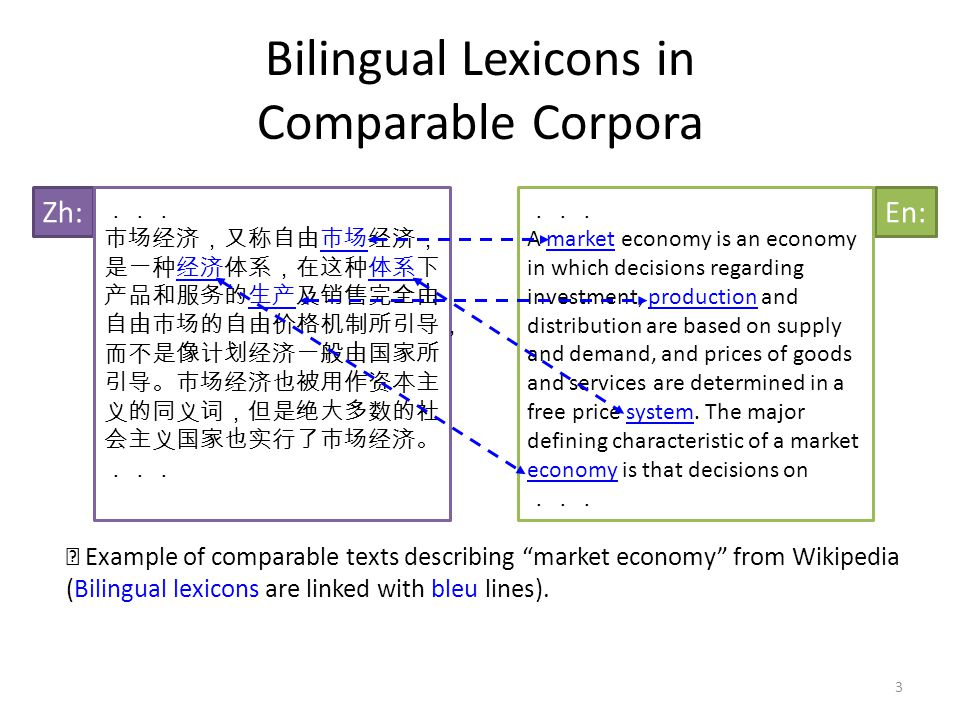 Bilingual Lexicons in Comparable Corpora Zh:En: ... 市场经济,又称自由市场经济, 是一种经济体系,在这种体系下 产品和服务的生产及销售完全由 自由市场的自由价格机制所引导, 而不是像计划经济一般由国家所 引导。市场经济也被用作资本主 义的同义词,但是绝大多数的社 会主义国家也实行了市场经济。 ... A market economy is an economy in which decisions regarding investment, production and distribution are based on supply and demand, and prices of goods and services are determined in a free price system.