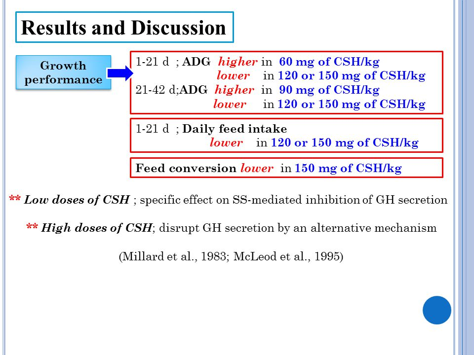 Results and Discussion 1-21 d ; ADG higher in 60 mg of CSH/kg lower in 120 or 150 mg of CSH/kg 21-42 d; ADG higher in 90 mg of CSH/kg lower in 120 or
