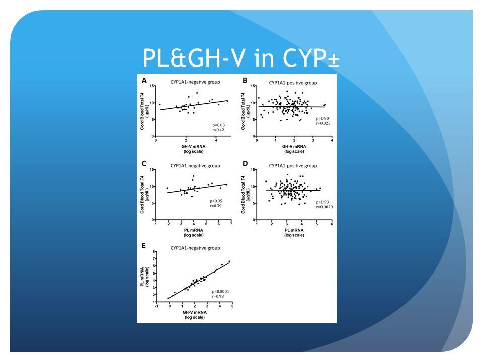 PL&GH-V in CYP±