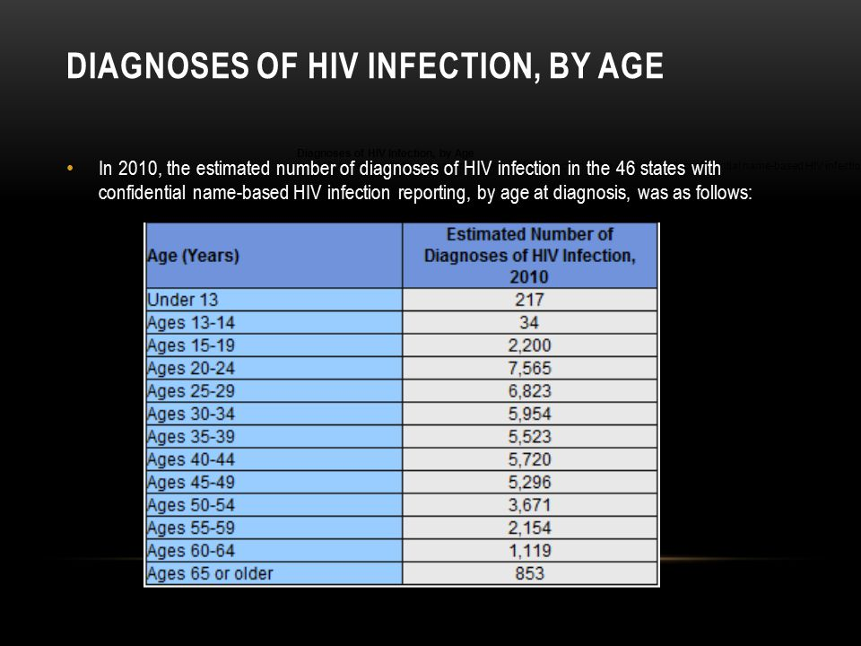 DIAGNOSES OF HIV INFECTION, BY AGE Diagnoses of HIV Infection, by Age In 2010, the estimated number of diagnoses of HIV infection in the 46 states wit