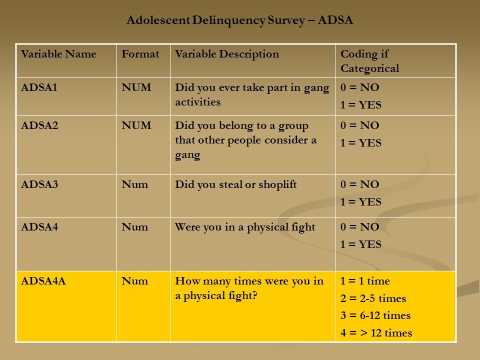 Adolescent Delinquency Survey – ADSA Variable NameFormatVariable DescriptionCoding if Categorical ADSA1NUMDid you ever take part in gang activities 0
