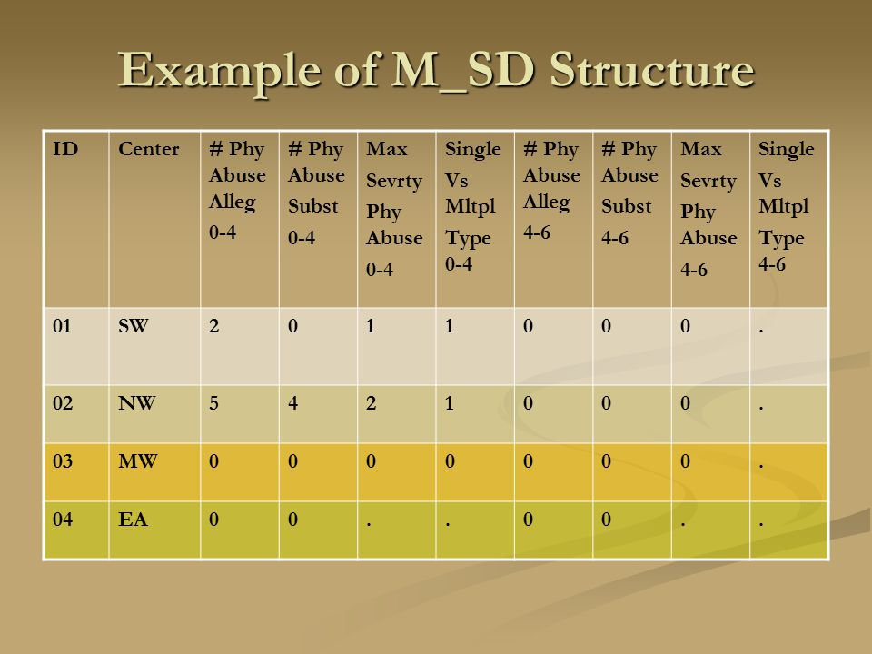 Example of M_SD Structure IDCenter# Phy Abuse Alleg 0-4 # Phy Abuse Subst 0-4 Max Sevrty Phy Abuse 0-4 Single Vs Mltpl Type 0-4 # Phy Abuse Alleg 4-6
