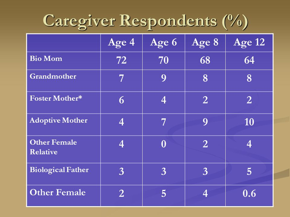 Caregiver Respondents (%) Age 4Age 6Age 8Age 12 Bio Mom 72706864 Grandmother 7988 Foster Mother* 6422 Adoptive Mother 47910 Other Female Relative 4024 Biological Father 3335 Other Female 2540.6
