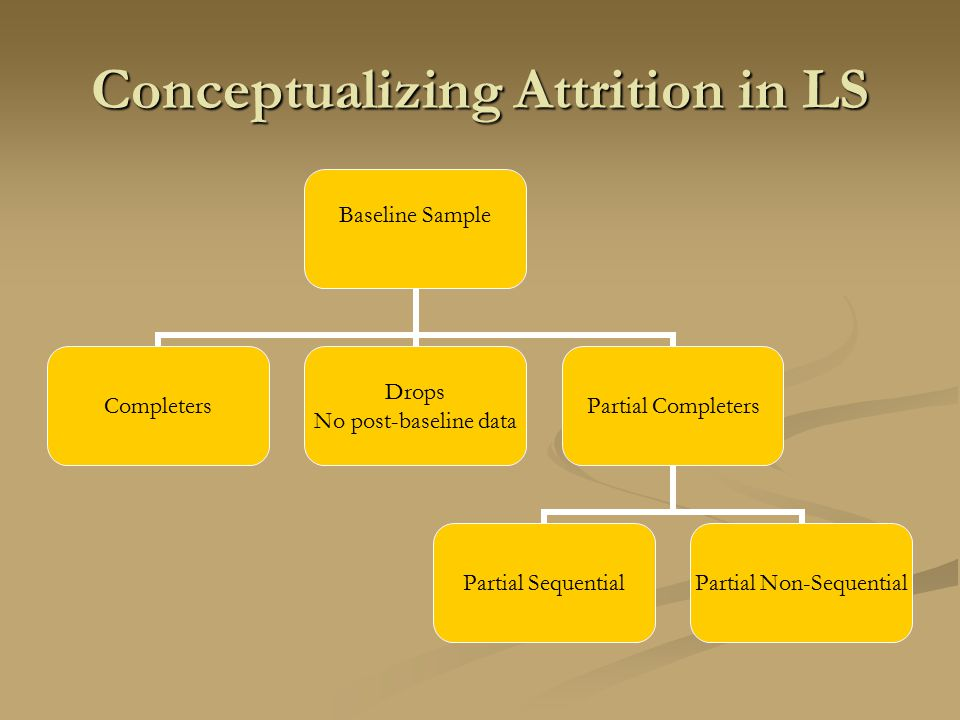 Conceptualizing Attrition in LS Baseline Sample Completers Drops No post-baseline data Partial Completers Partial Sequential Partial Non- Sequential