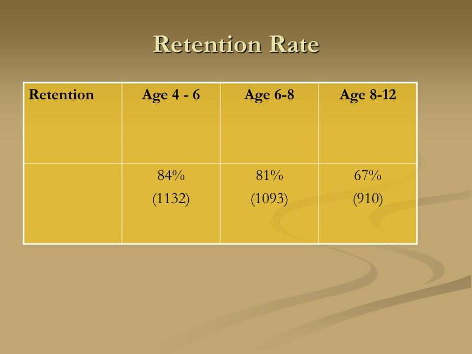 Retention Rate RetentionAge 4 - 6Age 6-8Age 8-12 84% (1132) 81% (1093) 67% (910)