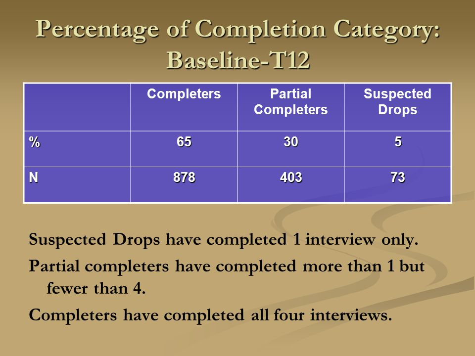 Percentage of Completion Category: Baseline-T12 CompletersPartial Completers Suspected Drops %65305 N87840373 Suspected Drops have completed 1 interview only.