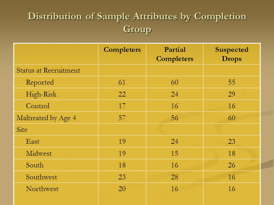 Distribution of Sample Attributes by Completion Group CompletersPartial Completers Suspected Drops Status at Recruitment Reported616055 High-Risk222429 Control1716 Maltreated by Age 4575660 Site East192423 Midwest191518 South181626 Southwest232816 Northwest2016