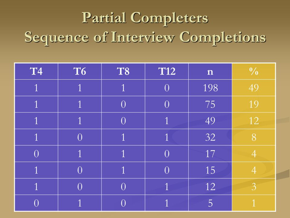 Partial Completers Sequence of Interview Completions T4T6T8T12n% 111019849 11007519 11014912 1011328 0110174 1010154 1001123 010151