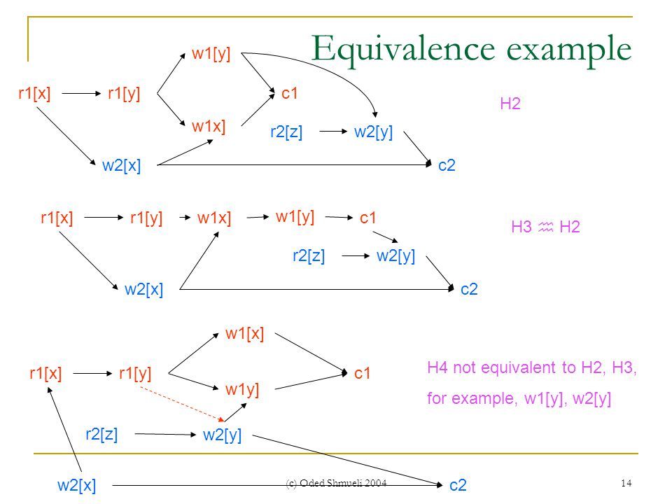 (c) Oded Shmueli 2004 14 Equivalence example r2[z]w2[y] w2[x] r1[x]r1[y] w1[y] c2 c1w1x] r2[z]w2[y] w2[x] r1[x]r1[y] w1[y] c2 c1 w1x] H2 H3  H2 r2[z] w2[y] w2[x] r1[x]r1[y] w1[x] c2 c1 w1y] H4 not equivalent to H2, H3, for example, w1[y], w2[y]