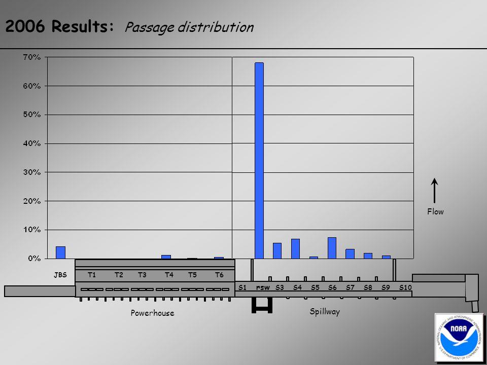 2006 Results: Passage distribution Spillway JBS T1 T2 T3 T4 T5 T6 S1 rsw S3 S4 S5 S6 S7 S8 S9 S10 Powerhouse Flow