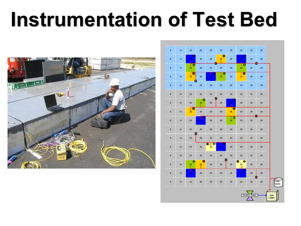 Instrumentation of Test Bed
