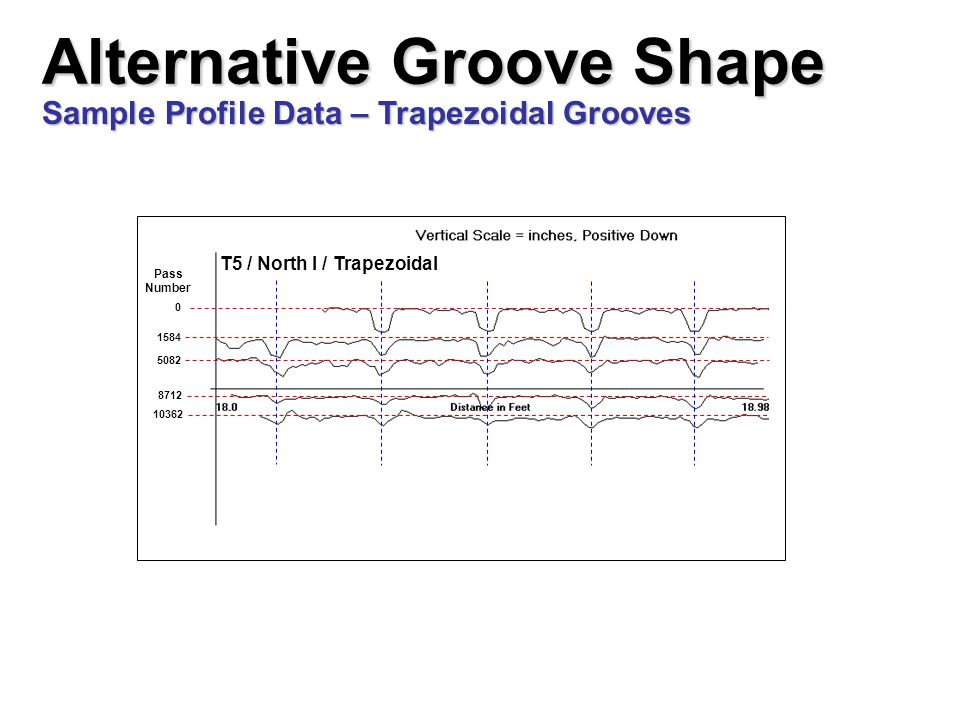 1584 5082 8712 10362 Pass Number 0 T5 / North I / Trapezoidal Alternative Groove Shape Sample Profile Data – Trapezoidal Grooves