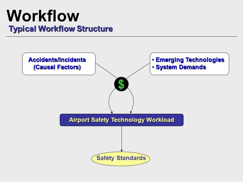 Typical Workflow Structure Workflow Airport Safety Technology Workload Accidents/Incidents (Causal Factors) Emerging Technologies Emerging Technologie