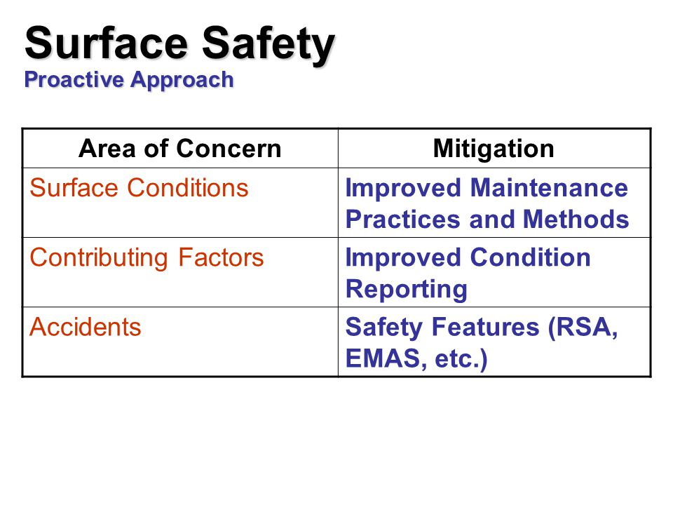 Surface Safety Proactive Approach Area of ConcernMitigation Surface ConditionsImproved Maintenance Practices and Methods Contributing FactorsImproved