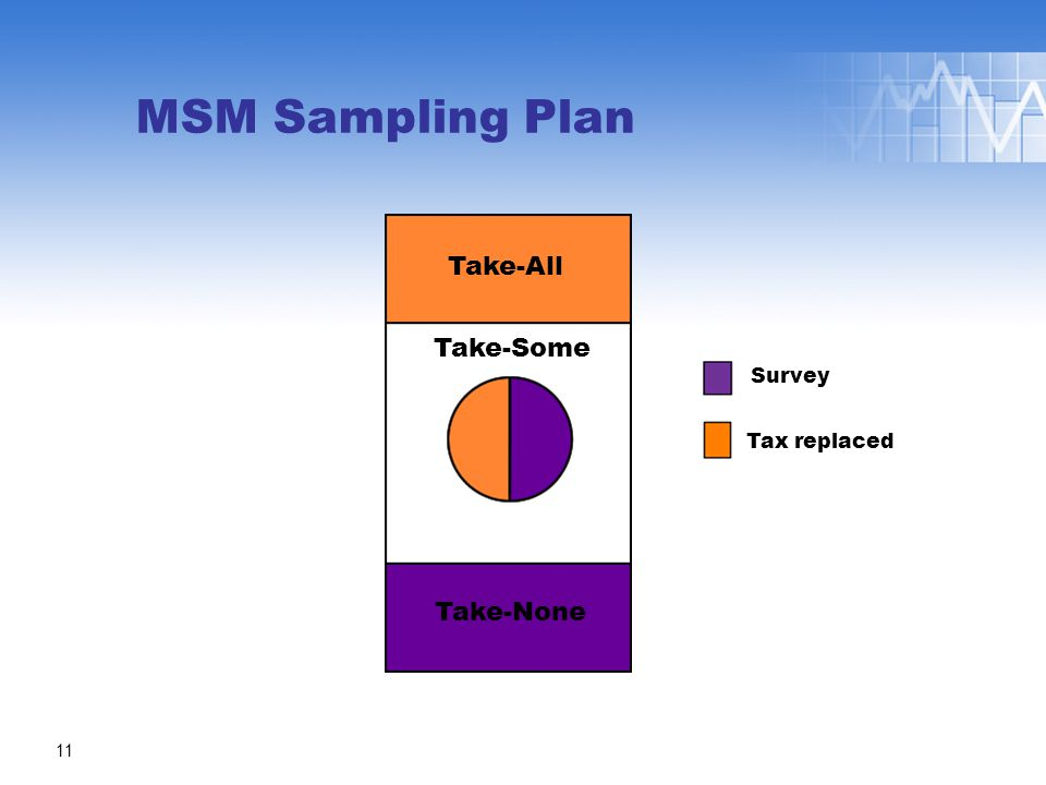 MSM Sampling Plan Take-Some Take-All Take-None 11 Tax replaced Survey