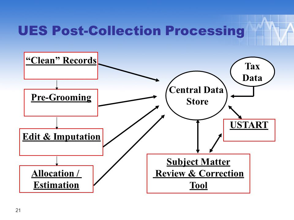 Pre-Grooming Allocation / Estimation Edit & Imputation Clean Records Central Data Store Subject Matter Review & Correction Tool Tax Data USTART UES Post-Collection Processing 21
