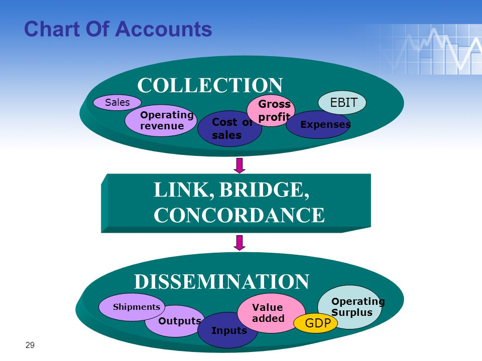 DISSEMINATION COLLECTION Chart Of Accounts Sales Operating revenue Cost of sales Gross profit Expenses EBIT Outputs Inputs Value added Shipments Operating Surplus GDP LINK, BRIDGE, CONCORDANCE 29