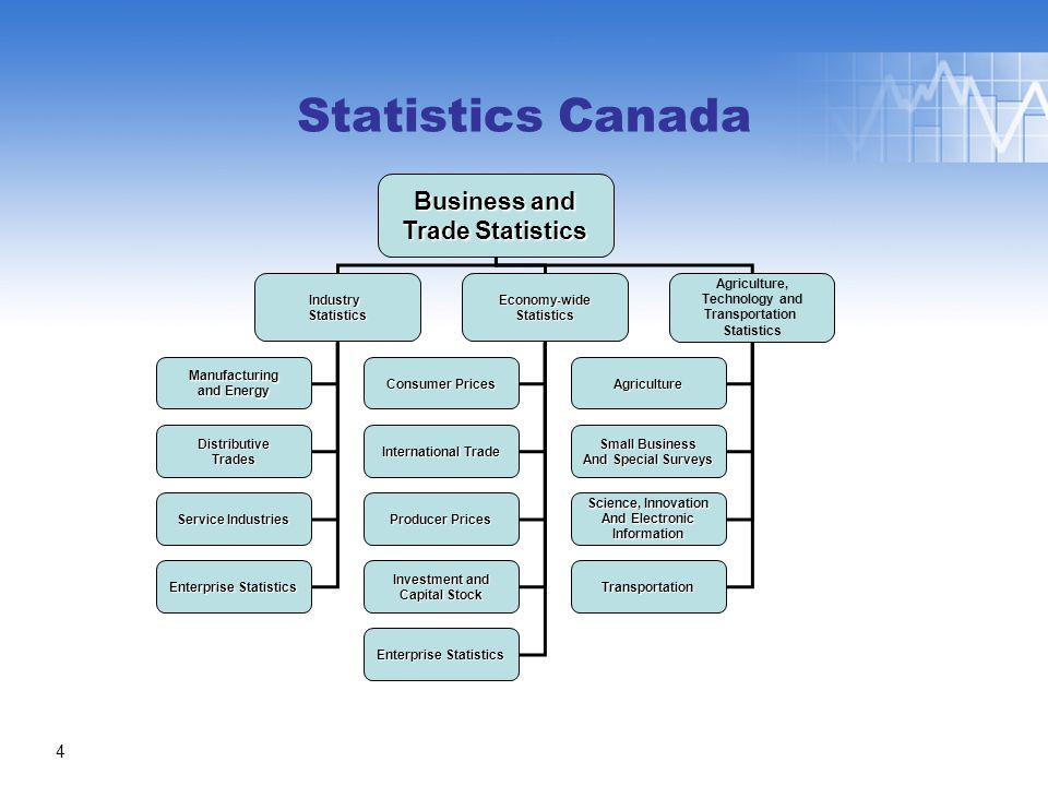 Business and Trade Statistics IndustryStatisticsEconomy-wideStatistics Agriculture, Technology and Transportation Statistics Manufacturing and Energy DistributiveTrades Service Industries Enterprise Statistics Consumer Prices International Trade Producer Prices Investment and Capital Stock Enterprise Statistics Agriculture Small Business And Special Surveys Science, Innovation And Electronic Information Transportation 4