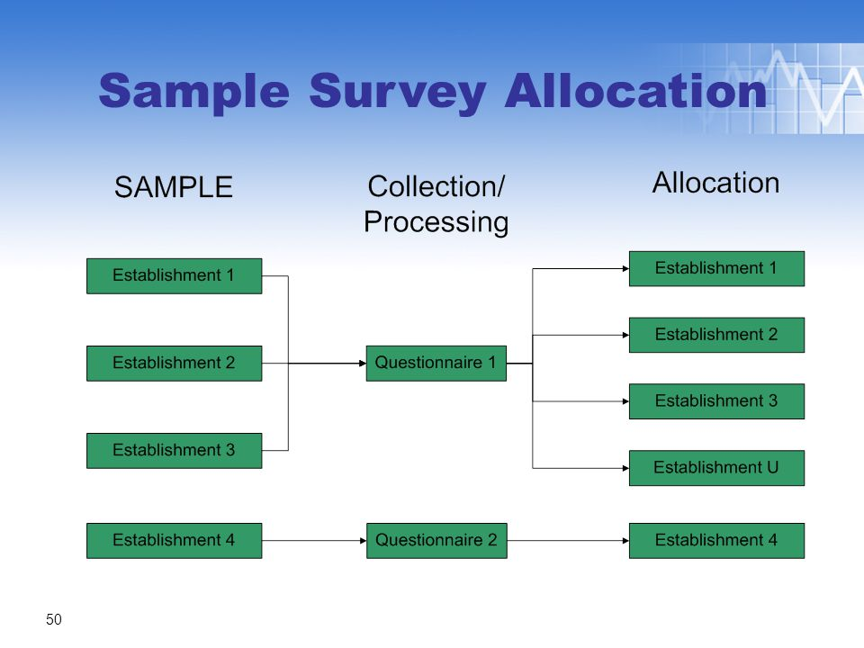 Sample Survey Allocation 50