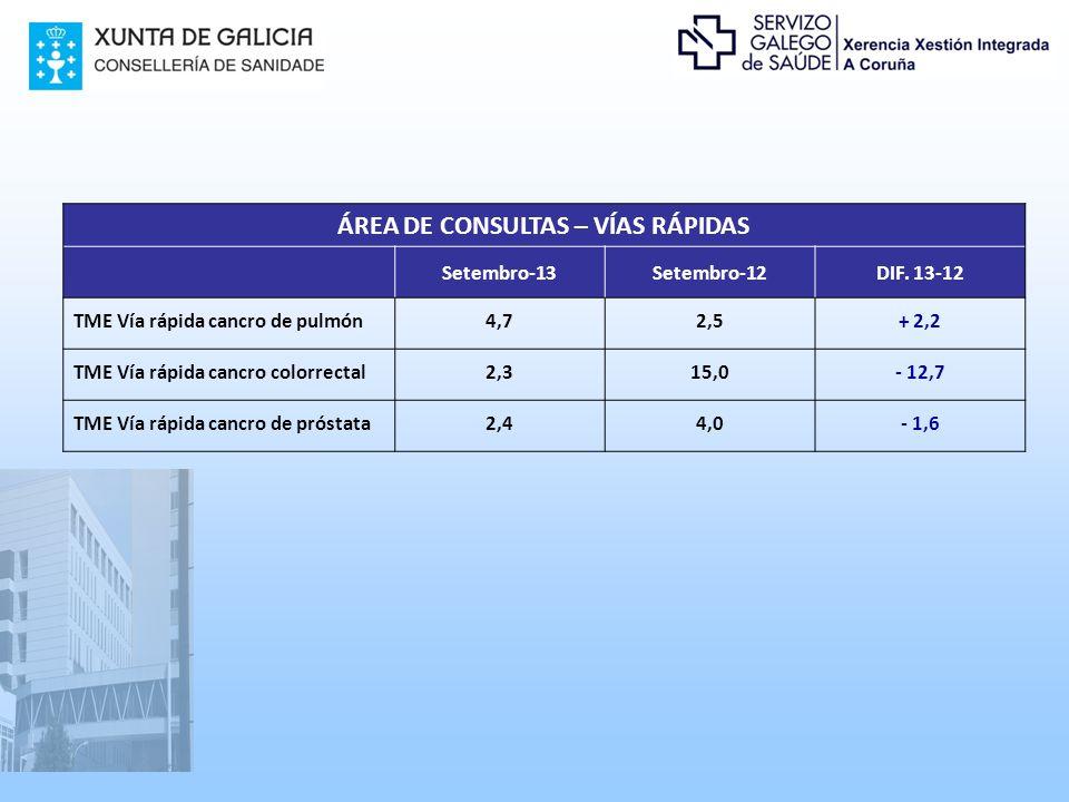 ÁREA DE CONSULTAS – VÍAS RÁPIDAS Setembro-13Setembro-12DIF.