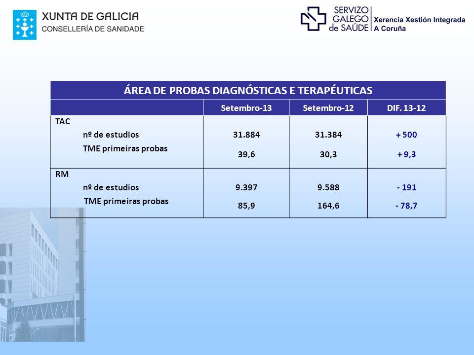 ÁREA DE PROBAS DIAGNÓSTICAS E TERAPÉUTICAS Setembro-13Setembro-12DIF.