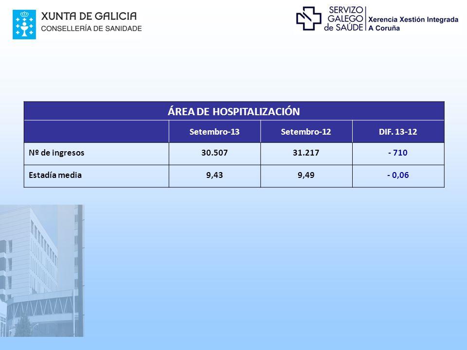 ÁREA DE HOSPITALIZACIÓN Setembro-13Setembro-12DIF.