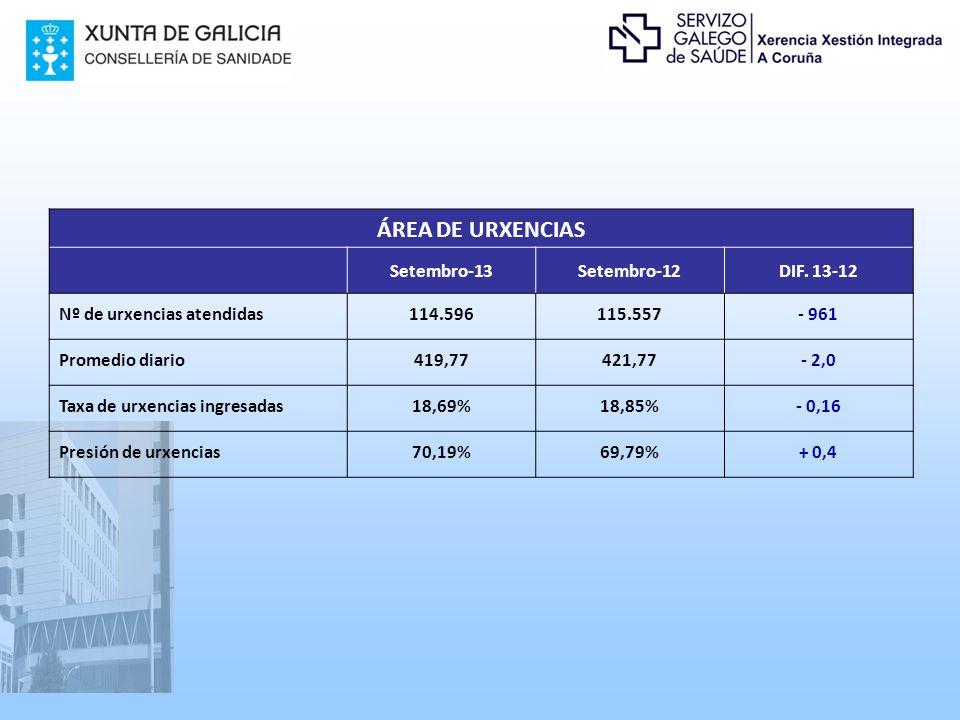 ÁREA DE URXENCIAS Setembro-13Setembro-12DIF.