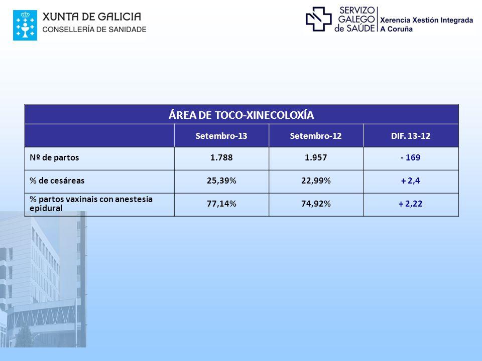 ÁREA DE TOCO-XINECOLOXÍA Setembro-13Setembro-12DIF.