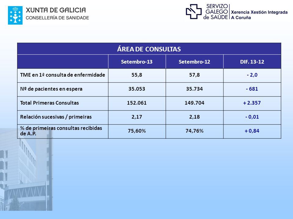 ÁREA DE CONSULTAS Setembro-13Setembro-12DIF.