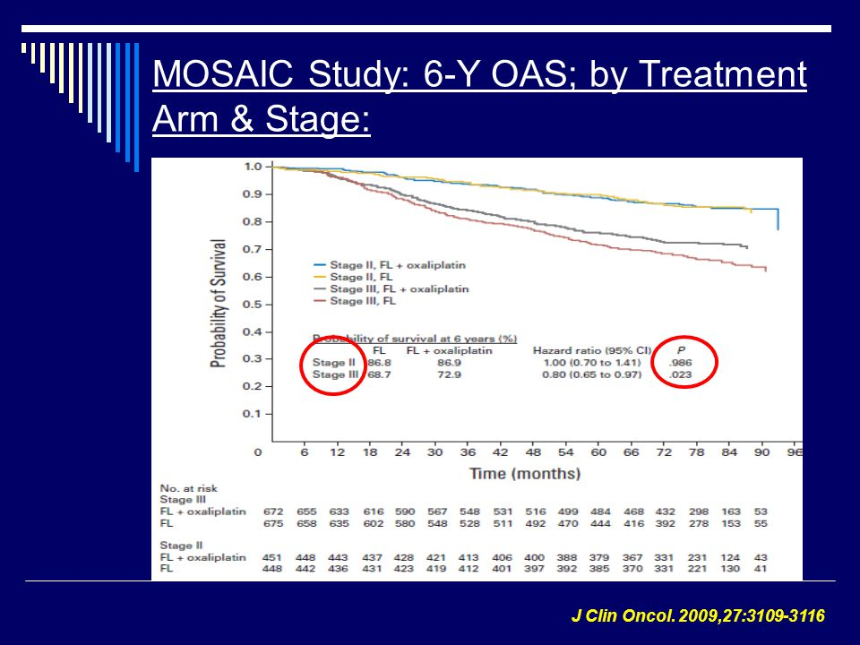 MOSAIC Study: 6-Y OAS; by Treatment Arm & Stage: J Clin Oncol. 2009,27:3109-3116