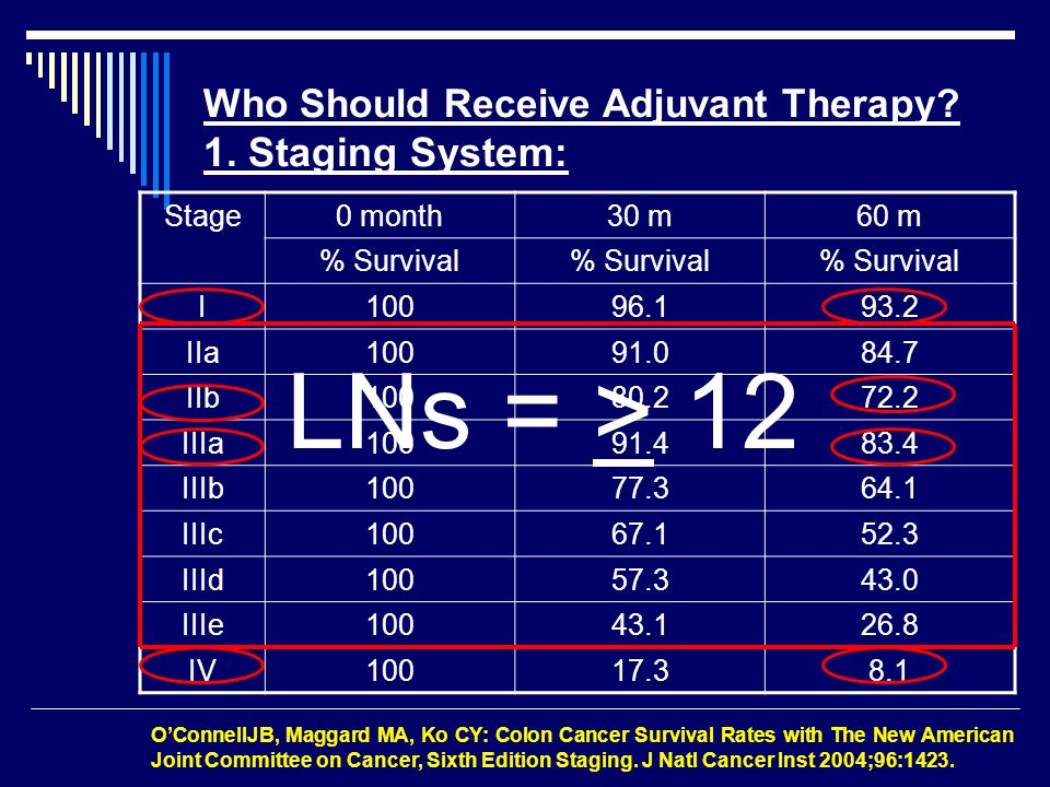 Who Should Receive Adjuvant Therapy. 1.