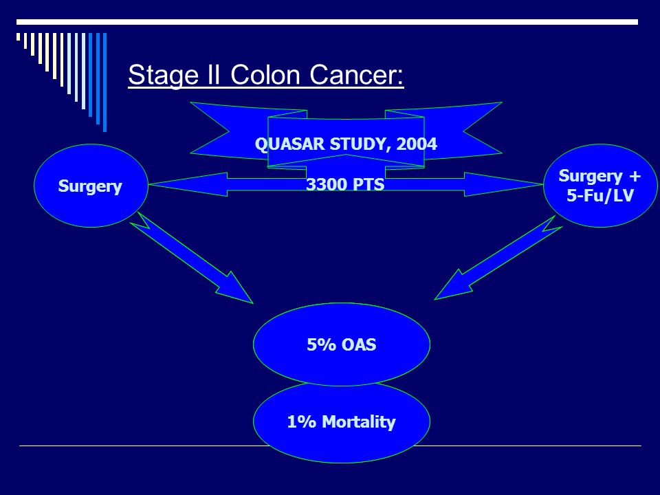 Stage II Colon Cancer: QUASAR STUDY, 2004 3300 PTS Surgery Surgery + 5-Fu/LV 5% OAS 1% Mortality 5% OAS 1% Mortality 5% OAS