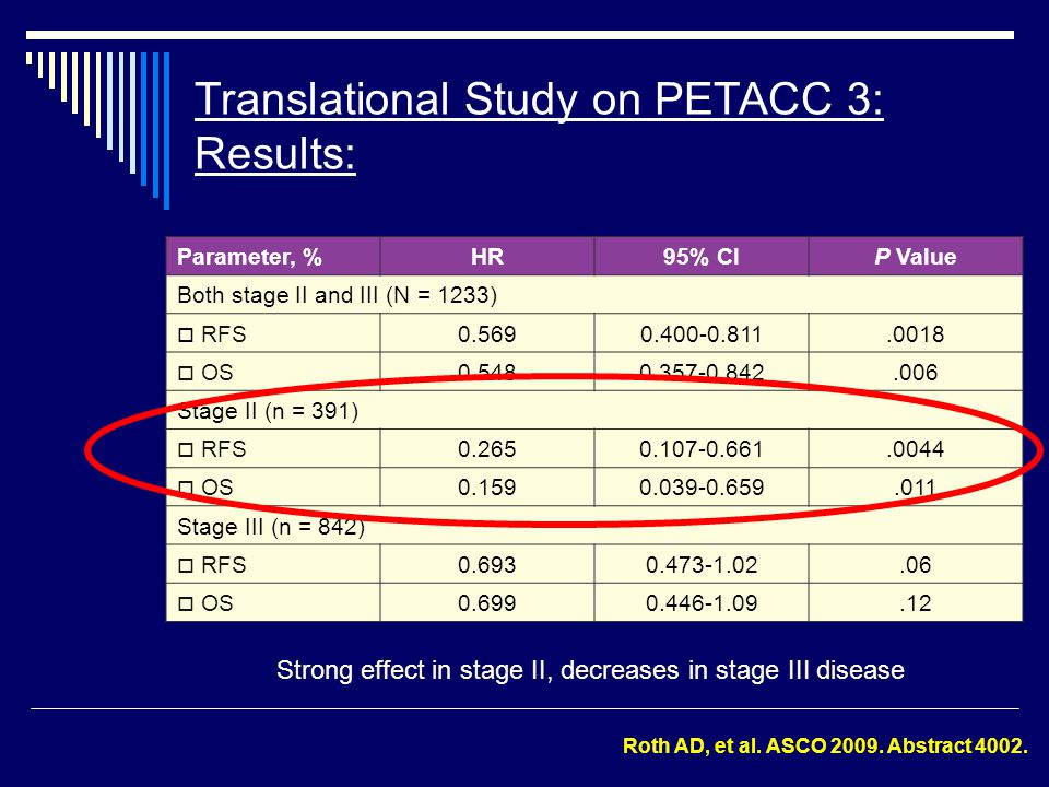 Translational Study on PETACC 3: Results: Strong effect in stage II, decreases in stage III disease Parameter, %HR95% CIP Value Both stage II and III (N = 1233)  RFS0.5690.400-0.811.0018  OS0.5480.357-0.842.006 Stage II (n = 391)  RFS0.2650.107-0.661.0044  OS0.1590.039-0.659.011 Stage III (n = 842)  RFS0.6930.473-1.02.06  OS0.6990.446-1.09.12 Roth AD, et al.