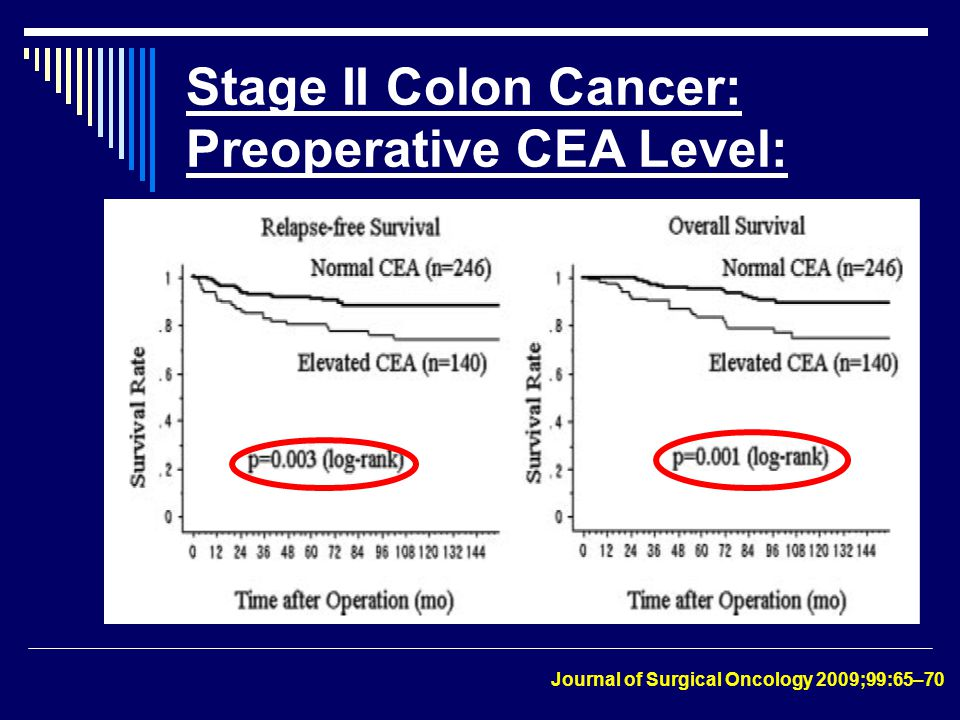 Stage II Colon Cancer: Preoperative CEA Level: Journal of Surgical Oncology 2009;99:65–70