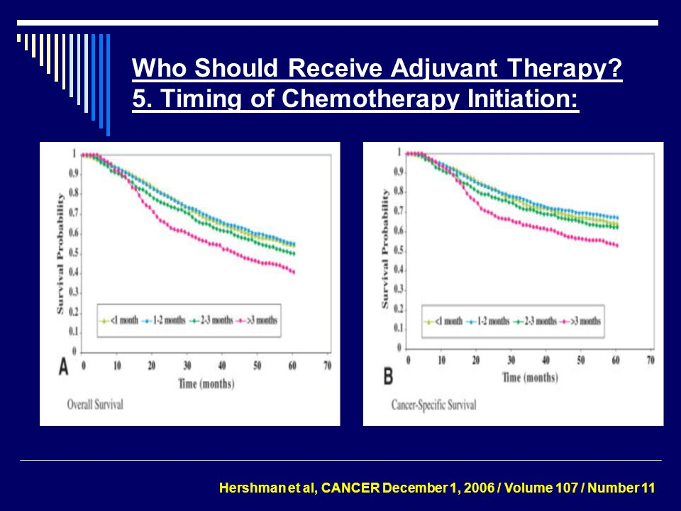 Who Should Receive Adjuvant Therapy? 5. Timing of Chemotherapy Initiation: Hershman et al, CANCER December 1, 2006 / Volume 107 / Number 11
