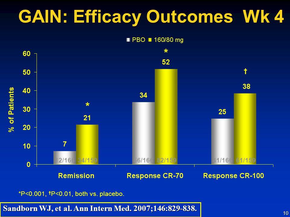 10 GAIN: Efficacy Outcomes Wk 4 * *P<0.001, † P<0.01, both vs.