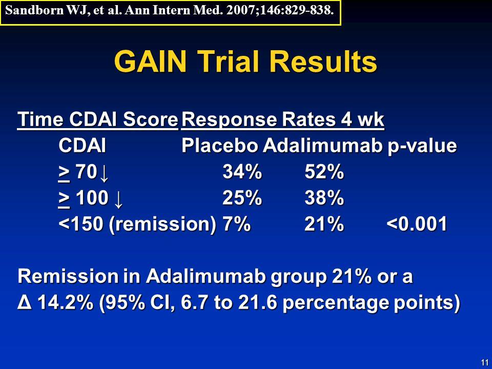 11 GAIN Trial Results Time CDAI ScoreResponse Rates 4 wk CDAIPlacebo Adalimumab p-value > 70↓34%52% > 100 ↓25%38% <150 (remission)7%21% <0.001 Remission in Adalimumab group 21% or a Δ 14.2% (95% CI, 6.7 to 21.6 percentage points) Sandborn WJ, et al.