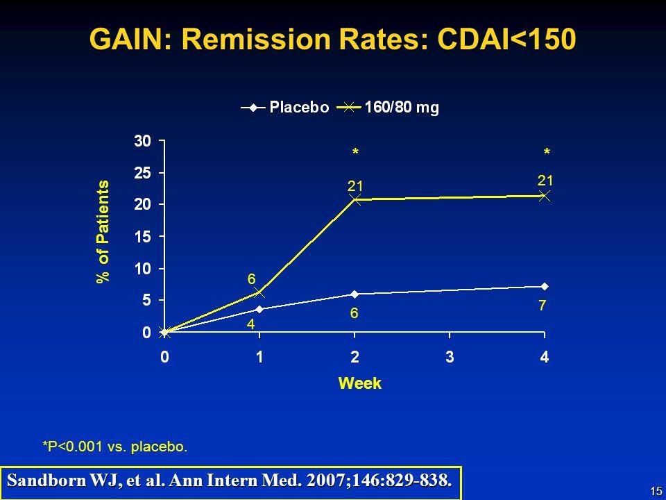 15 GAIN: Remission Rates: CDAI<150 *P<0.001 vs.placebo.
