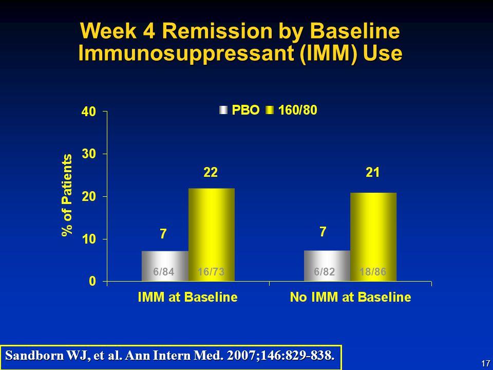 17 Week 4 Remission by Baseline Immunosuppressant (IMM) Use 6/8416/7318/866/82 Sandborn WJ, et al.