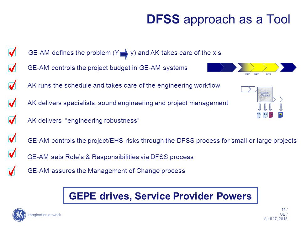 "11 / GE / April 17, 2015 DFSS approach as a Tool AK delivers ""engineering robustness"" AK runs the schedule and takes care of the engineering workflow"